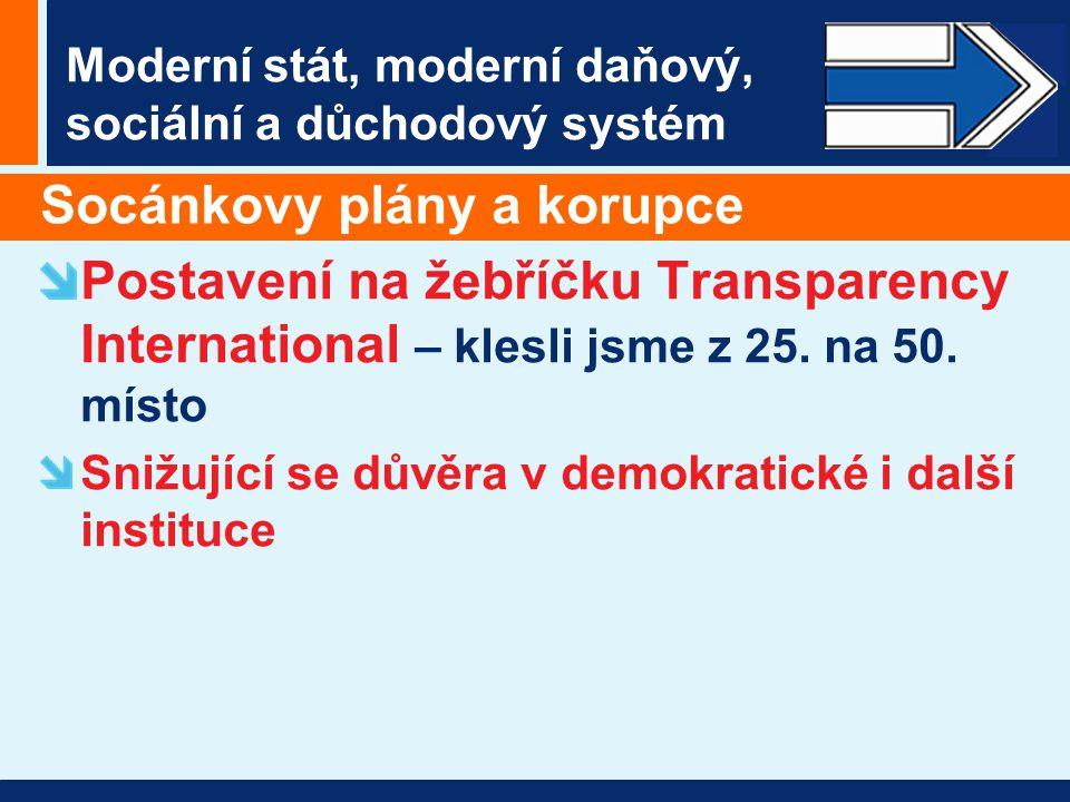 Moderní stát, moderní daňový, sociální a důchodový systém Socánkovy plány a korupce Postavení na žebříčku Transparency International – klesli jsme z 25.