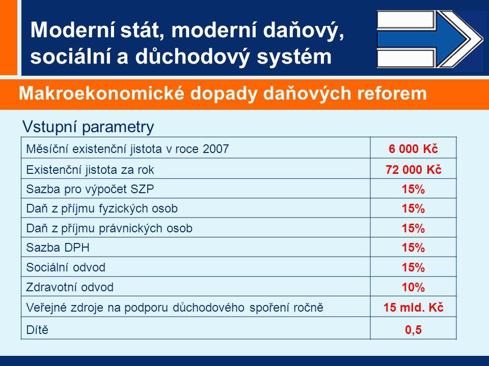 Moderní stát, moderní daňový, sociální a důchodový systém Makroekonomické dopady daňových reforem Měsíční existenční jistota v roce 20076 000 Kč Existenční jistota za rok72 000 Kč Sazba pro výpočet SZP15% Daň z příjmu fyzických osob15% Daň z příjmu právnických osob15% Sazba DPH15% Sociální odvod15% Zdravotní odvod10% Veřejné zdroje na podporu důchodového spoření ročně15 mld.