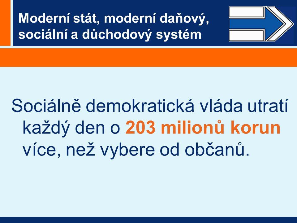 Moderní stát, moderní daňový, sociální a důchodový systém Sociálně demokratická vláda utratí každý den o 203 milionů korun více, než vybere od občanů.
