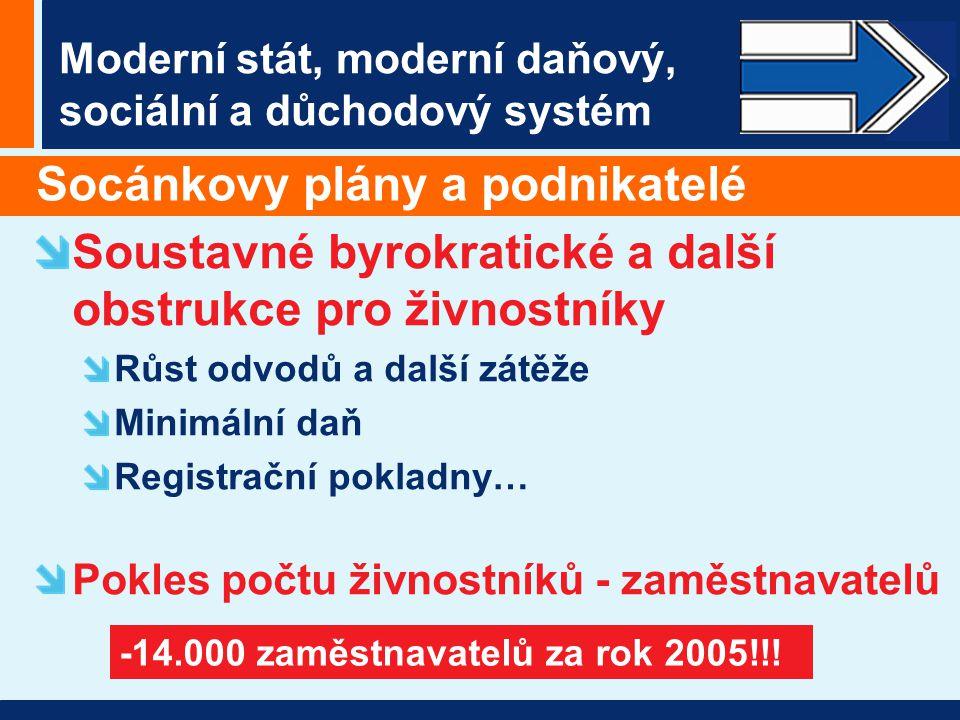 Moderní stát, moderní daňový, sociální a důchodový systém Socánkovy plány a podnikatelé Soustavné byrokratické a další obstrukce pro živnostníky Růst odvodů a další zátěže Minimální daň Registrační pokladny… Pokles počtu živnostníků - zaměstnavatelů -14.000 zaměstnavatelů za rok 2005!!!