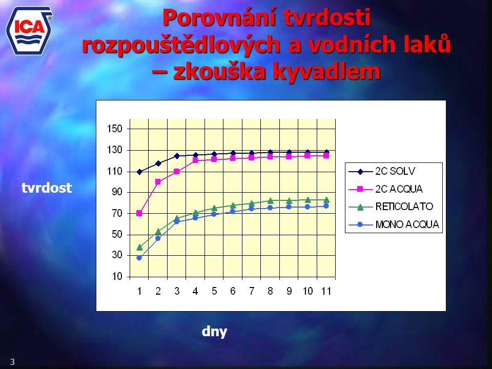 Porovnání tvrdosti rozpouštědlových a vodních laků – zkouška kyvadlem 3 dny tvrdost