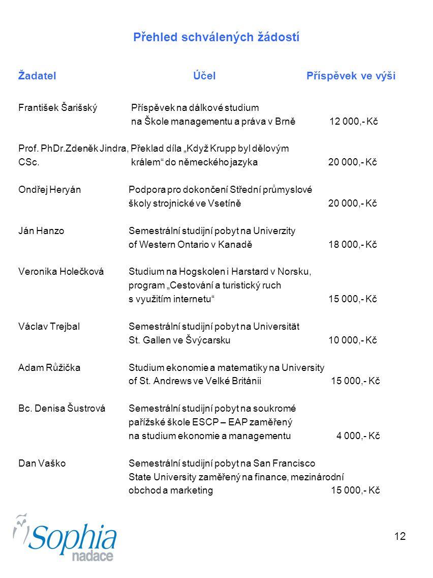 12 Přehled schválených žádostí Žadatel Účel Příspěvek ve výši František Šarišský Příspěvek na dálkové studium na Škole managementu a práva v Brně 12 0