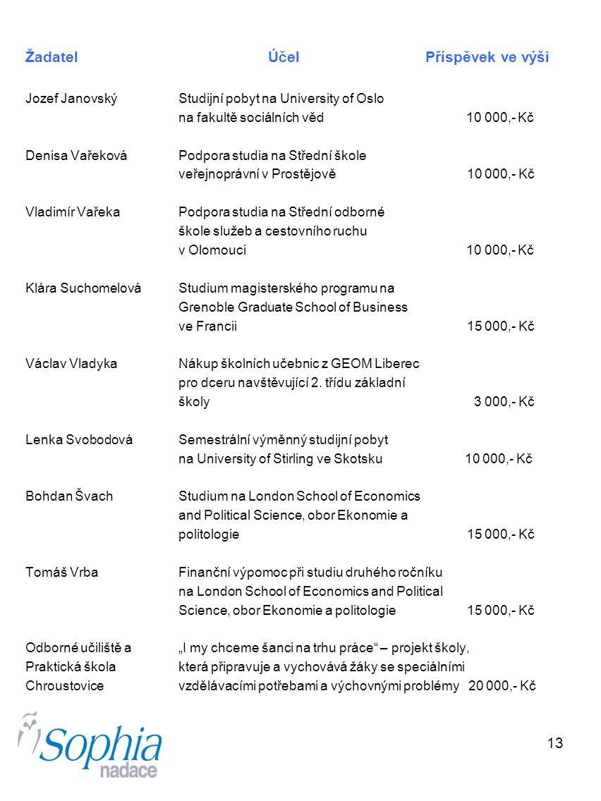 13 Žadatel Účel Příspěvek ve výši Jozef Janovský Studijní pobyt na University of Oslo na fakultě sociálních věd 10 000,- Kč Denisa Vařeková Podpora st