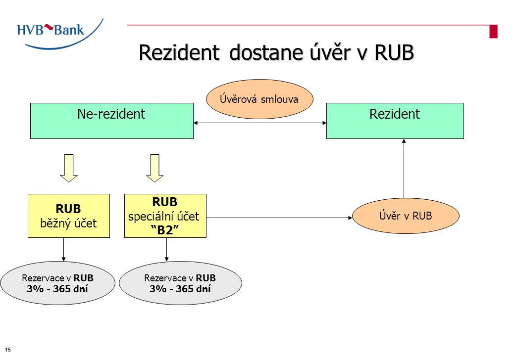 Ne-rezident Úvěrová smlouva Rezident RUB běžný účet RUB speciální účet B2 Rezervace v RUB 3% - 365 dní Úvěr v RUB Rezident dostane úvěr v RUB Rezervace v RUB 3% - 365 dní 15