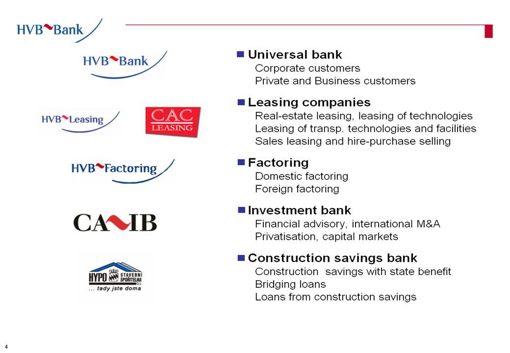 Produkty a služby Kompletní služby HVB CZ pro zákazníky obchodující s Ruskem hladké platby dokumentární obchody (post financing, potvrzování akreditivů) bankovní záruky (přímé záruky) financování - exportní balíček (využití rámcových smluv) poradenství 5