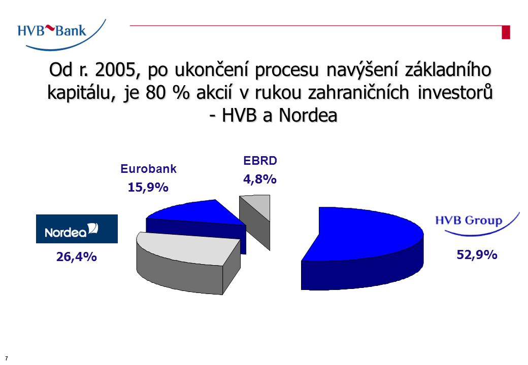 Kontakty HVB Bank Czech Republic a.s.