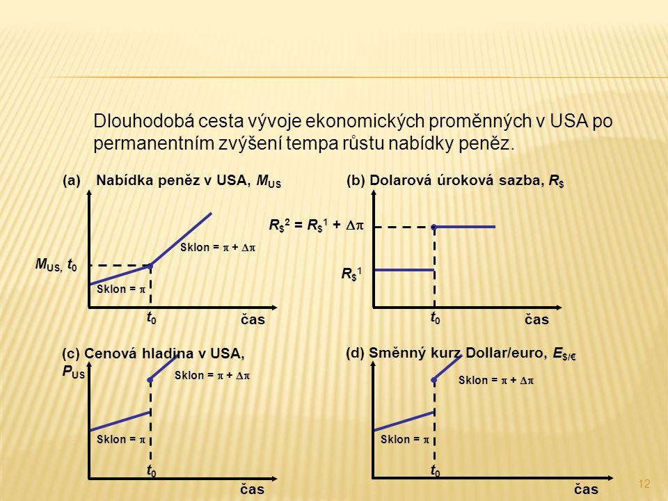 12 Sklon =  +  t0t0 M US, t 0 Sklon =  (a)Nabídka peněz v USA, M US čas Sklon =  t0t0 Sklon =  +  t0t0 t0t0 R $ 2 = R $ 1 +  R$1R$1 Dlouhodo