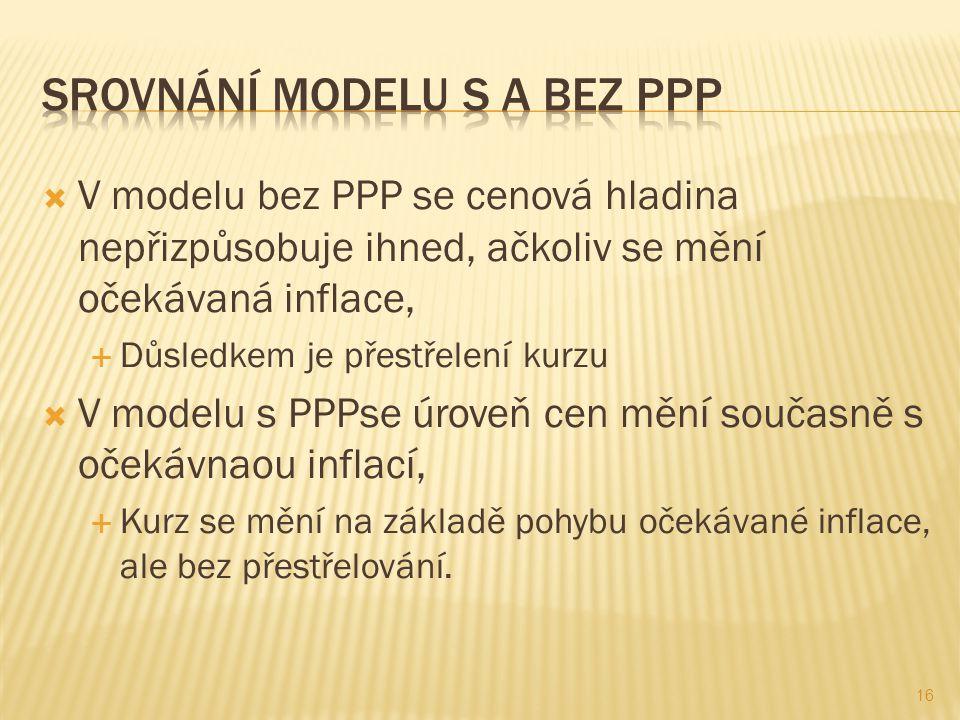 V modelu bez PPP se cenová hladina nepřizpůsobuje ihned, ačkoliv se mění očekávaná inflace,  Důsledkem je přestřelení kurzu  V modelu s PPPse úrov