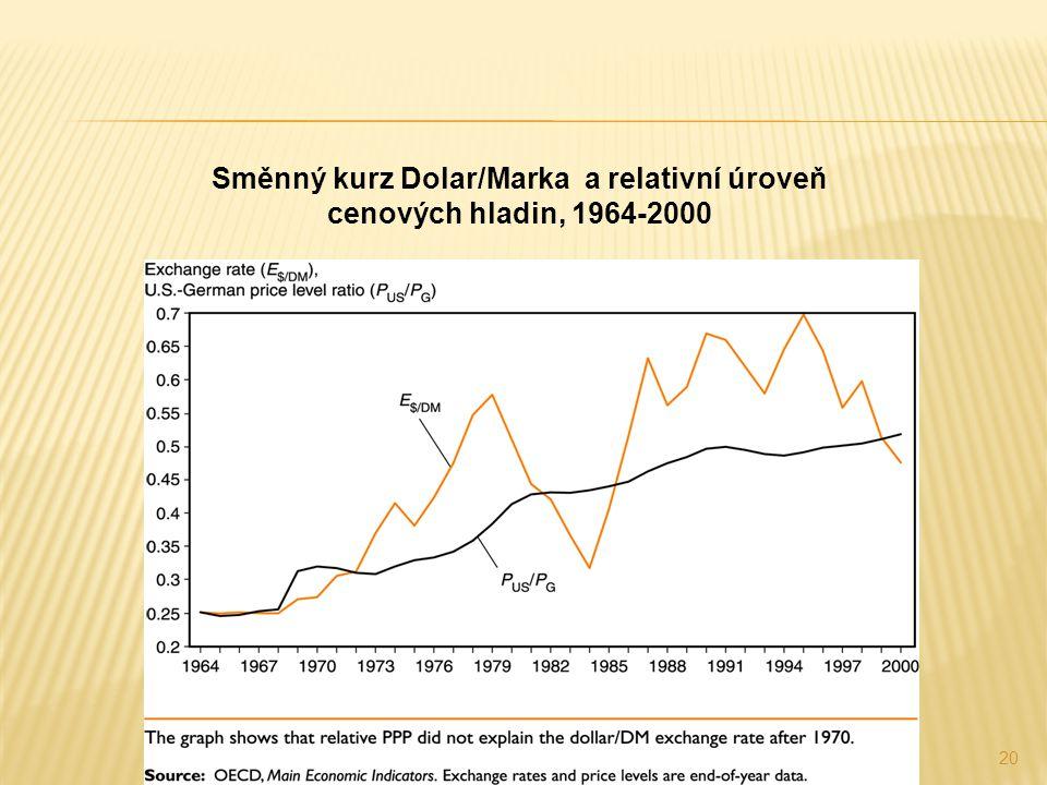 20 Směnný kurz Dolar/Marka a relativní úroveň cenových hladin, 1964-2000