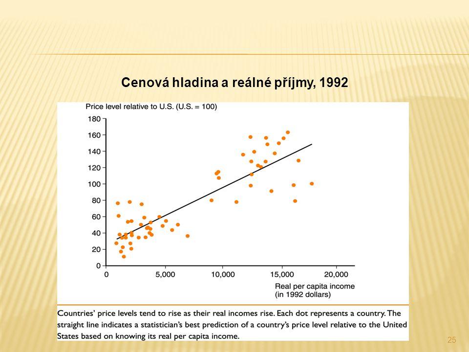 25 Cenová hladina a reálné příjmy, 1992