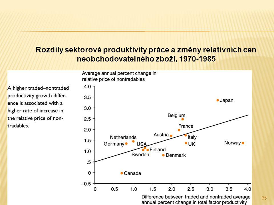 35 Rozdíly sektorové produktivity práce a změny relativních cen neobchodovatelného zboží, 1970-1985