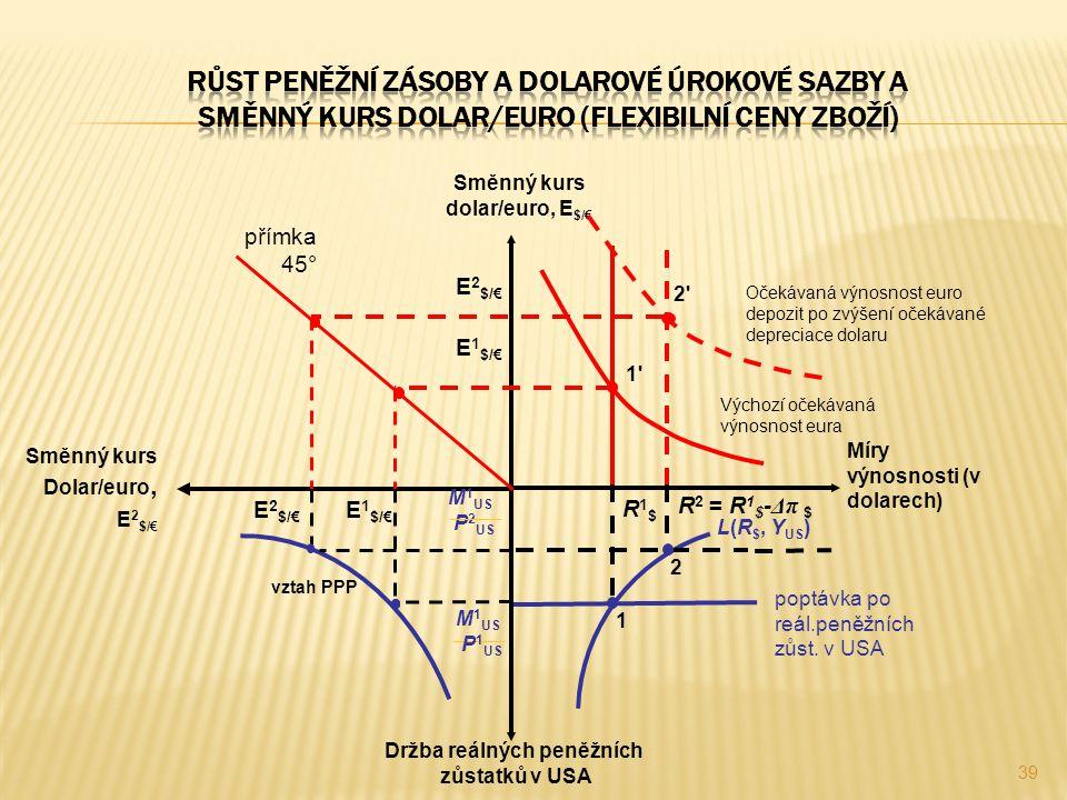 39 Směnný kurs dolar/euro, E $/€ Míry výnosnosti (v dolarech) Držba reálných peněžních zůstatků v USA 1'1' 2' E 2 $/€ Výchozí očekávaná výnosnost eura
