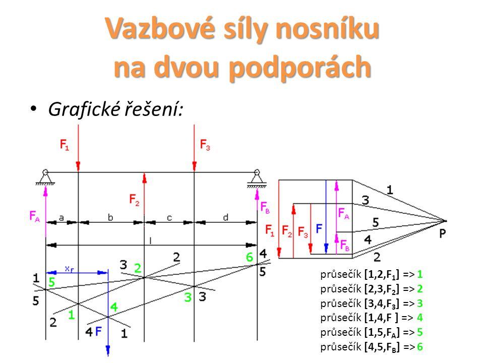 Grafické řešení: průsečík [1,2,F 1 ] =>1 průsečík [2,3,F 2 ] =>2 průsečík [3,4,F 3 ] =>3 průsečík [1,4,F ] =>4 průsečík [1,5,F A ] =>5 průsečík [4,5,F