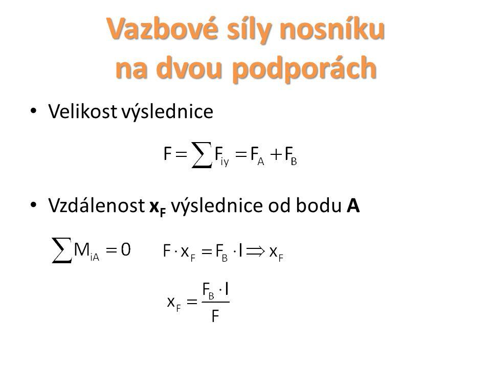 Vazbové síly nosníku na dvou podporách Velikost výslednice Vzdálenost x F výslednice od bodu A