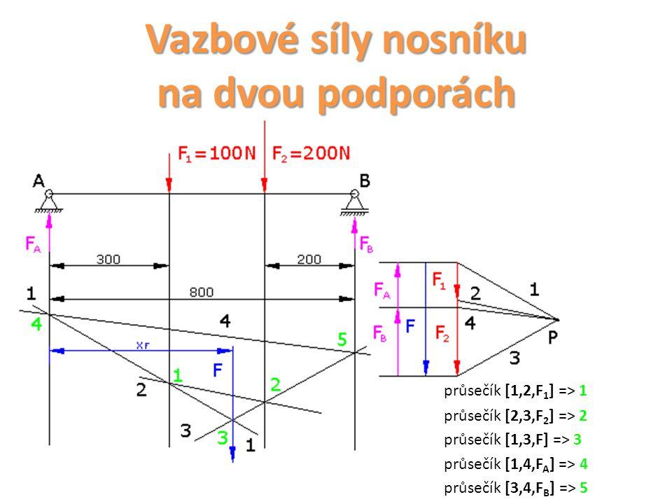 Vazbové síly nosníku na dvou podporách průsečík [1,2,F 1 ] => 1 průsečík [2,3,F 2 ] => 2 průsečík [1,3,F] => 3 průsečík [1,4,F A ] => 4 průsečík [3,4,