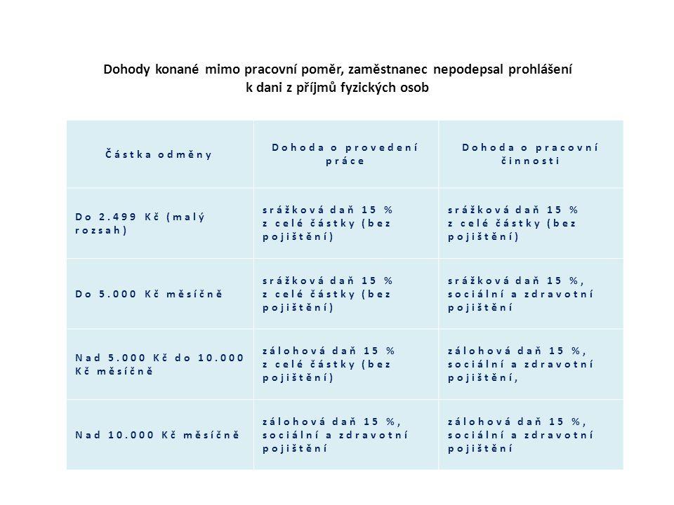 Částka odměny Dohoda o provedení práce Dohoda o pracovní činnosti Do 2.499 Kč (malý rozsah) srážková daň 15 % z celé částky (bez pojištění) Do 5.000 K