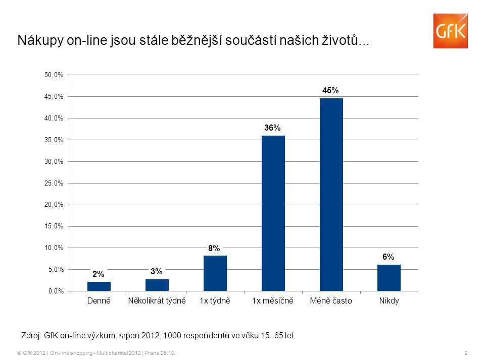© GfK 2012 | On-line shopping - Multichannel 2012 | Praha 25.10.2 Nákupy on-line jsou stále běžnější součástí našich životů...