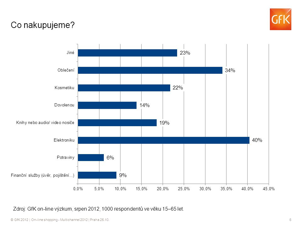 © GfK 2012 | On-line shopping - Multichannel 2012 | Praha 25.10.7 Co nakupujeme.