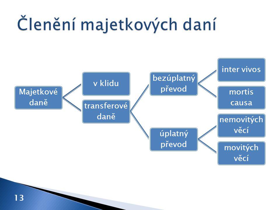 Majetkové daně v klidu transferové daně bezúplatný převod inter vivos mortis causa úplatný převod nemovitých věcí movitých věcí 13
