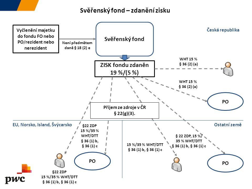Ostatní země PO Svěřenský fond Vyčlenění majetku do fondu FO nebo PO / rezident nebo nerezident WHT 15 % § 36 (2) (a) ZISK fondu zdaněn 19 %/(5 %) Čes
