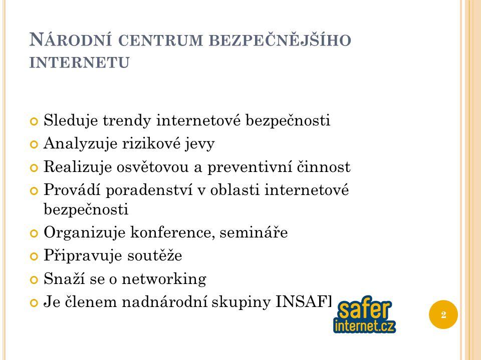 N ÁRODNÍ CENTRUM BEZPEČNĚJŠÍHO INTERNETU Sleduje trendy internetové bezpečnosti Analyzuje rizikové jevy Realizuje osvětovou a preventivní činnost Provádí poradenství v oblasti internetové bezpečnosti Organizuje konference, semináře Připravuje soutěže Snaží se o networking Je členem nadnárodní skupiny INSAFE 2