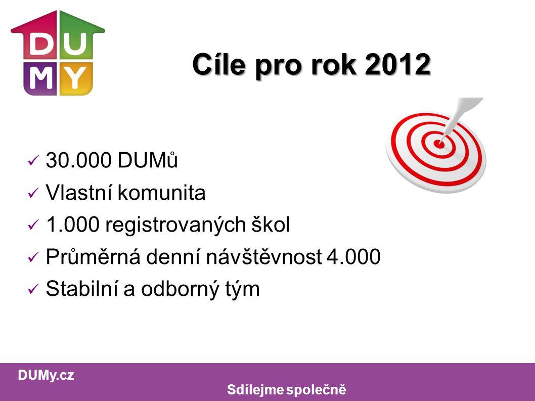 DUMy.cz Sdílejme společně Cíle pro rok 2012 30.000 DUMů Vlastní komunita 1.000 registrovaných škol Průměrná denní návštěvnost 4.000 Stabilní a odborný tým