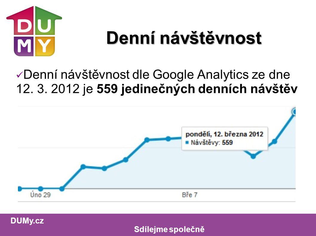 DUMy.cz Sdílejme společně Denní návštěvnost Denní návštěvnost dle Google Analytics ze dne 12.