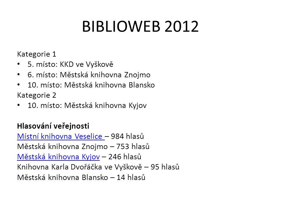 BIBLIOWEB 2012 Kategorie 1 5. místo: KKD ve Vyškově 6. místo: Městská knihovna Znojmo 10. místo: Městská knihovna Blansko Kategorie 2 10. místo: Městs