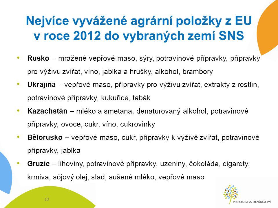 Nejvíce vyvážené agrární položky z EU v roce 2012 do vybraných zemí SNS Rusko - mražené vepřové maso, sýry, potravinové přípravky, přípravky pro výživ