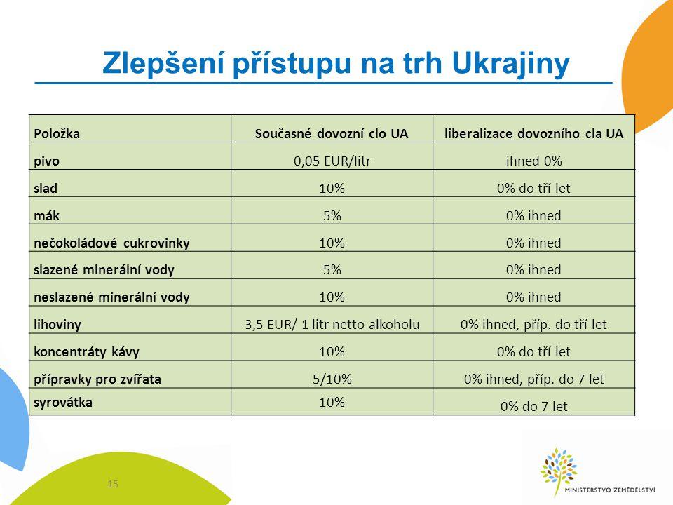 Zlepšení přístupu na trh Ukrajiny 15 PoložkaSoučasné dovozní clo UAliberalizace dovozního cla UA pivo0,05 EUR/litrihned 0% slad10%0% do tří let mák5%0