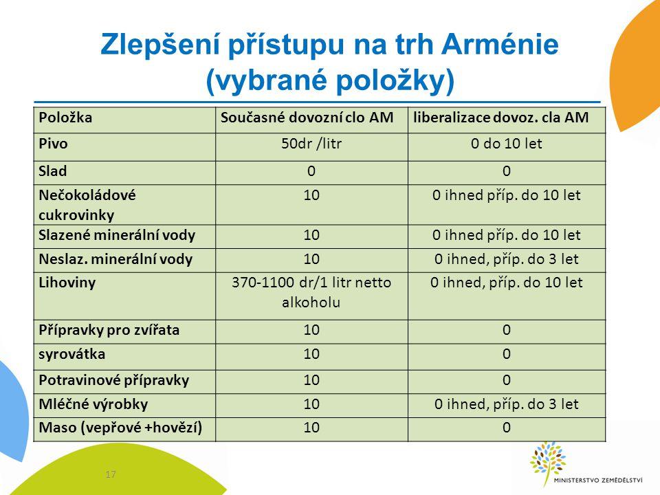 Zlepšení přístupu na trh Arménie (vybrané položky) 17 PoložkaSoučasné dovozní clo AMliberalizace dovoz. cla AM Pivo50dr /litr0 do 10 let Slad00 Nečoko