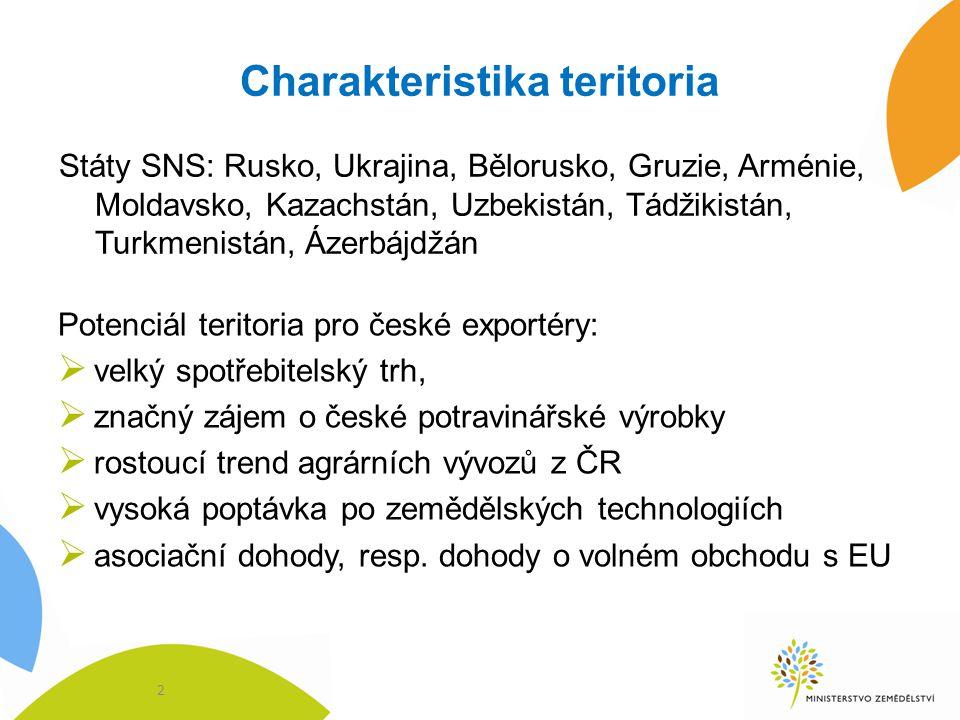 Charakteristika teritoria Potenciál teritoria pro české exportéry:  velký spotřebitelský trh,  značný zájem o české potravinářské výrobky  rostoucí