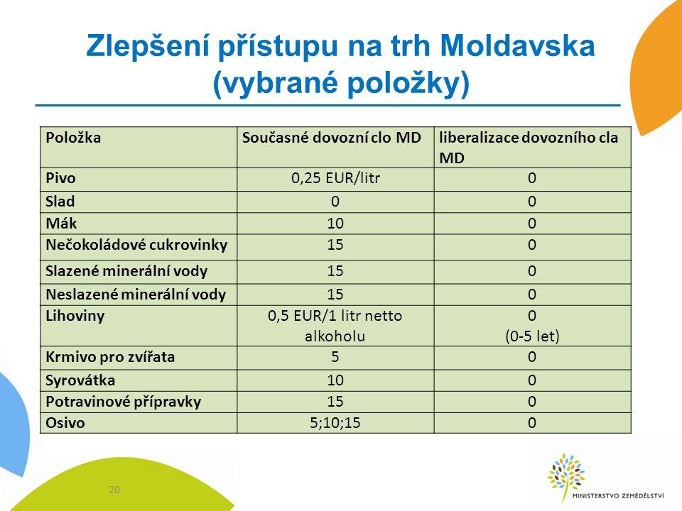 Zlepšení přístupu na trh Moldavska (vybrané položky) 20 PoložkaSoučasné dovozní clo MDliberalizace dovozního cla MD Pivo0,25 EUR/litr0 Slad00 Mák100 N
