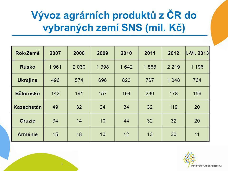 Vývoz agrárních produktů z ČR do vybraných zemí SNS (mil. Kč) 3 Rok/Země200720082009201020112012I.-VI. 2013 Rusko1 9612 0301 3981 6421 8682 2191 196 U