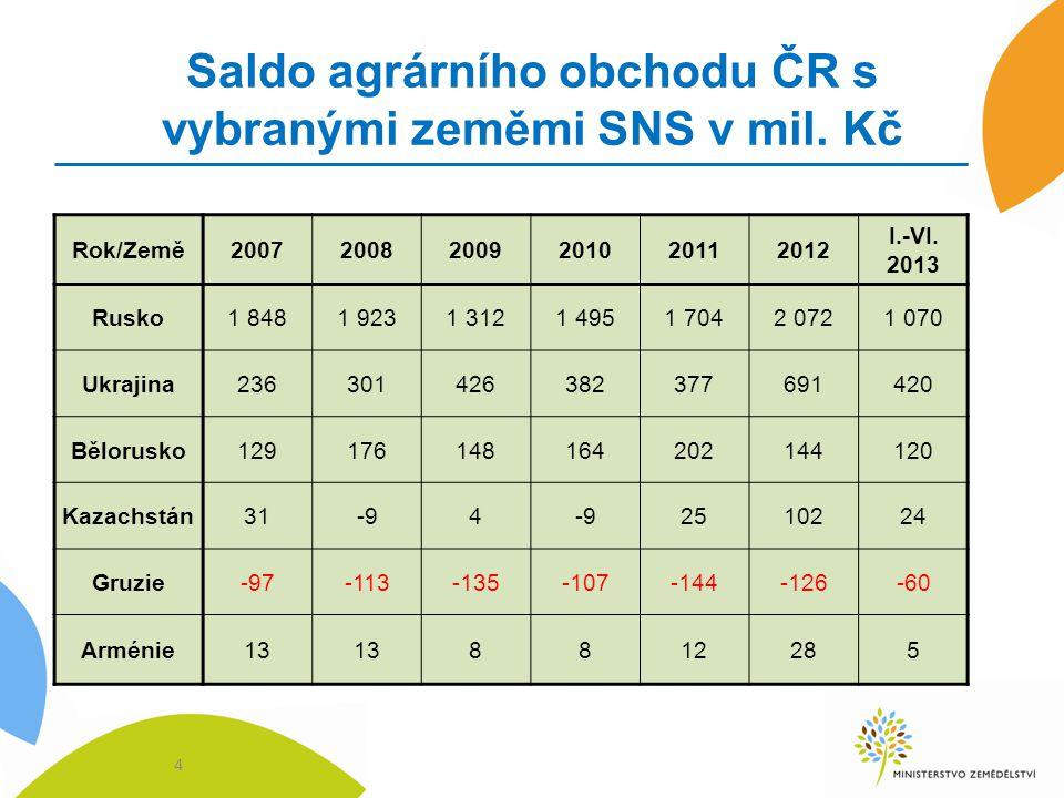 Zlepšení přístupu na trh Ukrajiny 15 PoložkaSoučasné dovozní clo UAliberalizace dovozního cla UA pivo0,05 EUR/litrihned 0% slad10%0% do tří let mák5%0% ihned nečokoládové cukrovinky10%0% ihned slazené minerální vody5%0% ihned neslazené minerální vody10%0% ihned lihoviny3,5 EUR/ 1 litr netto alkoholu0% ihned, příp.