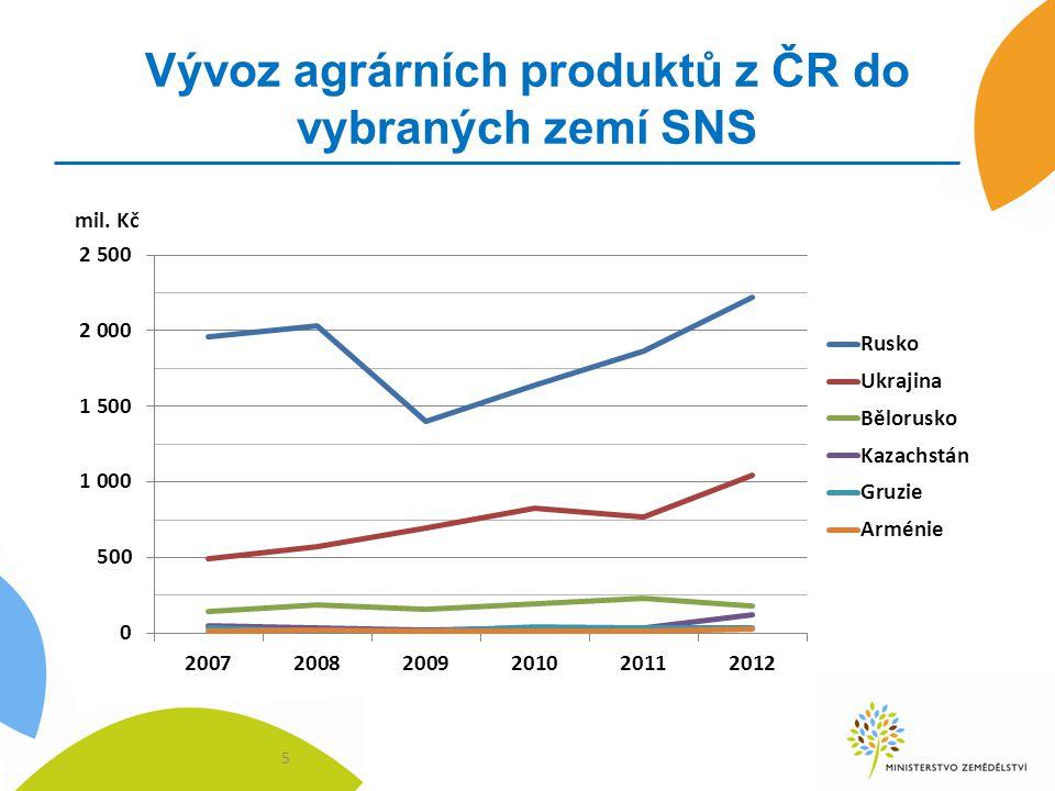 Nejvíce vyvážené agrární položky z ČR v roce 2012 do vybraných zemí SNS Rusko - pivo, vejce, přípravky pro výživu zvířat, cukrovinky bez kakaa, mák, slad, potravinové přípravky, chmel, sýry, pektiny Ukrajina – živá drůbež, přípravky pro výživu zvířat, pektiny, mák, sušenky, likéry Kazachstán – živý hovězí dobytek, cukr, pivo, potravinové přípravky, mák Bělorusko – potravinové přípravky, přípravky pro výživu zvířat, pivo, mák, živá prasata Gruzie – pivo, cigarety, slad, potravinové přípravky, sušené mléko, cukrovinky, živá prasata, škrob, chmel, přípravky pro výživu zvířat 6