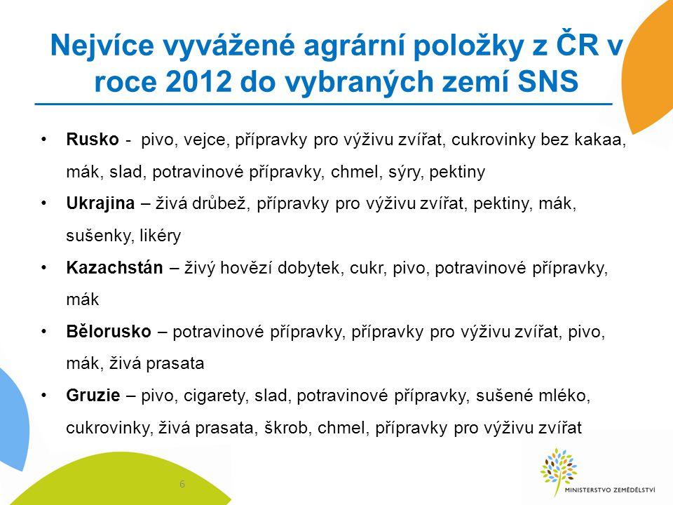Nejvíce vyvážené agrární položky z ČR v roce 2012 do vybraných zemí SNS Rusko - pivo, vejce, přípravky pro výživu zvířat, cukrovinky bez kakaa, mák, s
