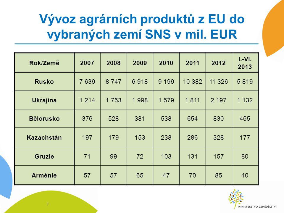 Vývoz agrárních produktů z EU do vybraných zemí SNS v mil. EUR 7 Rok/Země200720082009201020112012 I.-VI. 2013 Rusko7 6398 7476 9189 19910 38211 3265 8