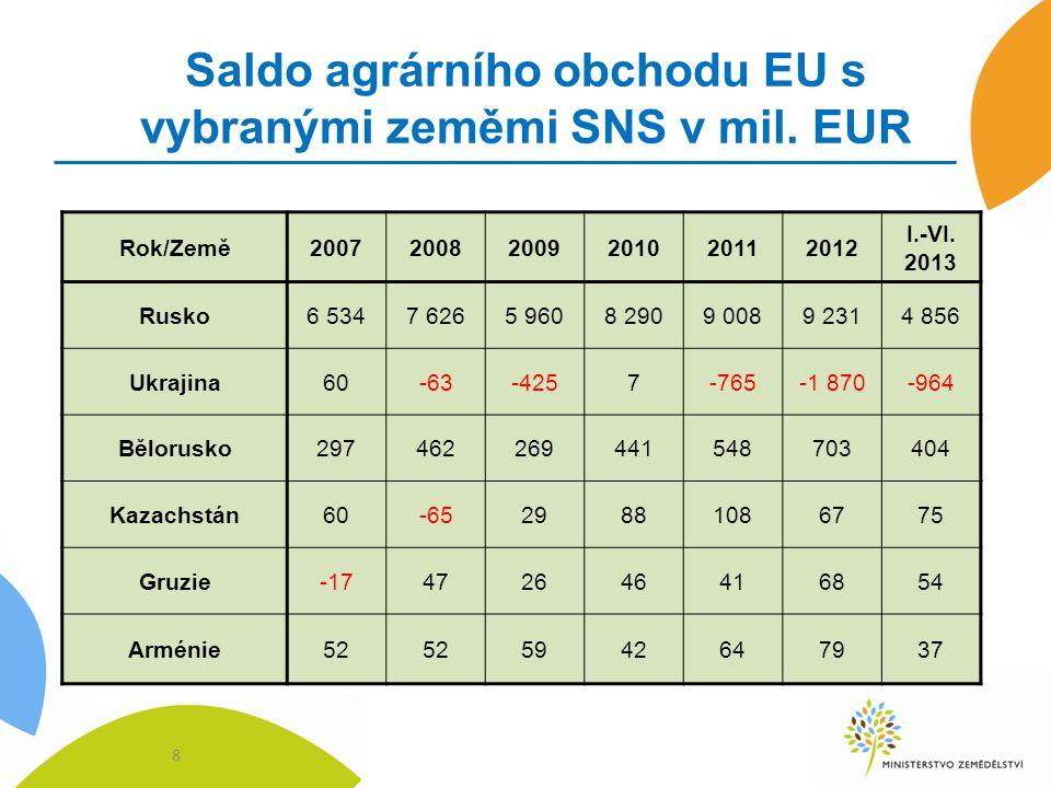 Saldo agrárního obchodu EU s vybranými zeměmi SNS v mil. EUR 8 Rok/Země200720082009201020112012 I.-VI. 2013 Rusko6 5347 6265 9608 2909 0089 2314 856 U
