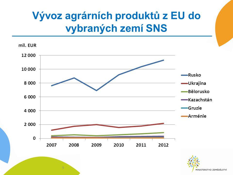 Nejvíce vyvážené agrární položky z EU v roce 2012 do vybraných zemí SNS Rusko - mražené vepřové maso, sýry, potravinové přípravky, přípravky pro výživu zvířat, víno, jablka a hrušky, alkohol, brambory Ukrajina – vepřové maso, přípravky pro výživu zvířat, extrakty z rostlin, potravinové přípravky, kukuřice, tabák Kazachstán – mléko a smetana, denaturovaný alkohol, potravinové přípravky, ovoce, cukr, víno, cukrovinky Bělorusko – vepřové maso, cukr, přípravky k výživě zvířat, potravinové přípravky, jablka Gruzie – lihoviny, potravinové přípravky, uzeniny, čokoláda, cigarety, krmiva, sójový olej, slad, sušené mléko, vepřové maso 10