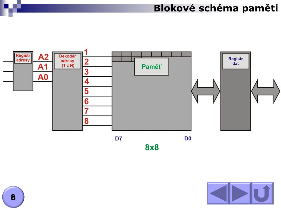 Popište jednotlivé funkční bloky paměti. N EXT : V LASTNOSTI PAMĚTÍ Blokové schéma paměti ? 9