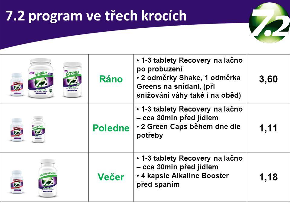 7.2 program ve třech krocích Ráno 1-3 tablety Recovery na lačno po probuzení 2 odměrky Shake, 1 odměrka Greens na snídani, (při snižování váhy také i na oběd) 3,60 Poledne 1-3 tablety Recovery na lačno – cca 30min před jídlem 2 Green Caps během dne dle potřeby 1,11 Večer 1-3 tablety Recovery na lačno – cca 30min před jídlem 4 kapsle Alkaline Booster před spaním 1,18