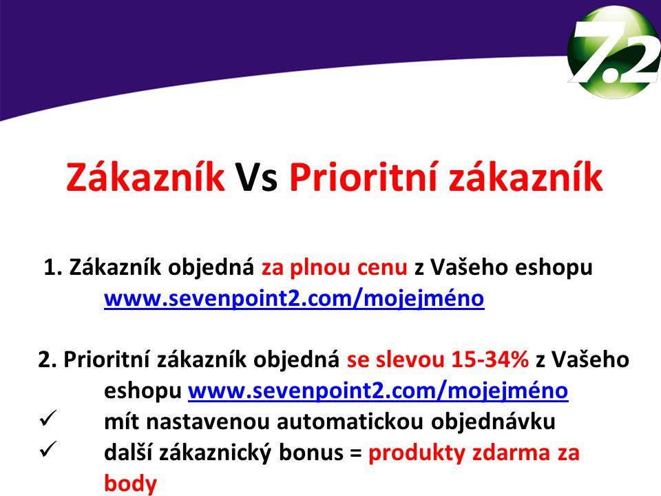 Zákazník Vs Prioritní zákazník 1. Zákazník objedná za plnou cenu z Vašeho eshopu www.sevenpoint2.com/mojejméno www.sevenpoint2.com/mojejméno 2. Priori