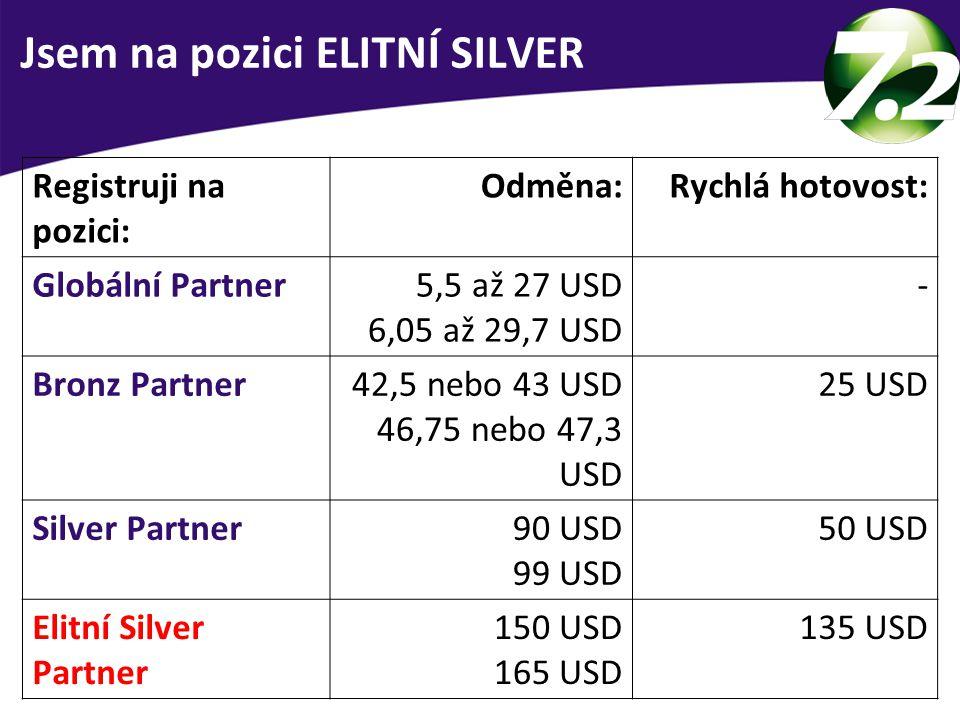 Jsem na pozici ELITNÍ SILVER Registruji na pozici: Odměna:Rychlá hotovost: Globální Partner5,5 až 27 USD 6,05 až 29,7 USD - Bronz Partner42,5 nebo 43 USD 46,75 nebo 47,3 USD 25 USD Silver Partner90 USD 99 USD 50 USD Elitní Silver Partner 150 USD 165 USD 135 USD