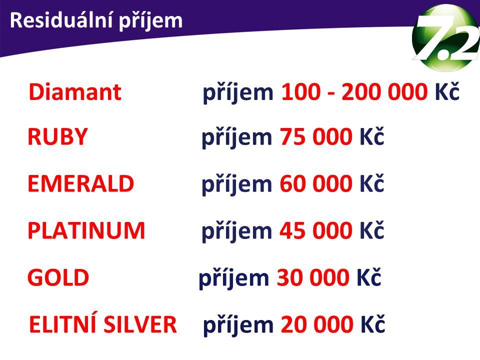 Průměrný měsíční příjem dle pozice ELITNÍ SILVER příjem 20 000 Kč GOLD příjem 30 000 Kč PLATINUM příjem 45 000 Kč EMERALD příjem 60 000 Kč RUBY příjem 75 000 Kč Diamant příjem 100 - 200 000 Kč Residuální příjem