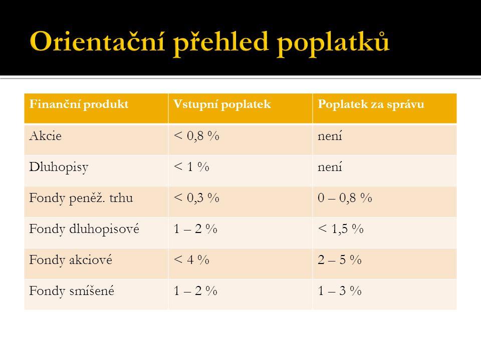 Finanční produktVstupní poplatekPoplatek za správu Akcie< 0,8 %není Dluhopisy< 1 %není Fondy peněž. trhu< 0,3 %0 – 0,8 % Fondy dluhopisové1 – 2 %< 1,5