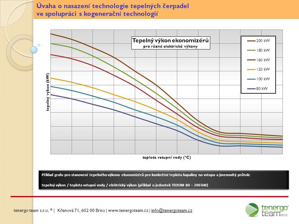 Úvaha o nasazení technologie tepelných čerpadel ve spolupráci s kogenerační technologií Příklad grafu pro stanovení tepelného výkonu ekonomizérů pro k