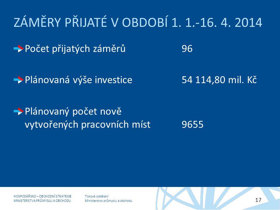 Tiskové oddělení Ministerstvo průmyslu a obchodu HOSPODÁŘSKO – OBCHODNÍ STRATEGIE MINISTERSTVA PRŮMYSLU A OBCHODU 17 ZÁMĚRY PŘIJATÉ V OBDOBÍ 1.
