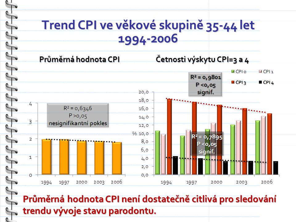 Trend CPI ve věkové skupině 35-44 let 1994-2006 Průměrná hodnota CPI Četnosti výskytu CPI=3 a 4 Průměrná hodnota CPI není dostatečně citlivá pro sledování trendu vývoje stavu parodontu.