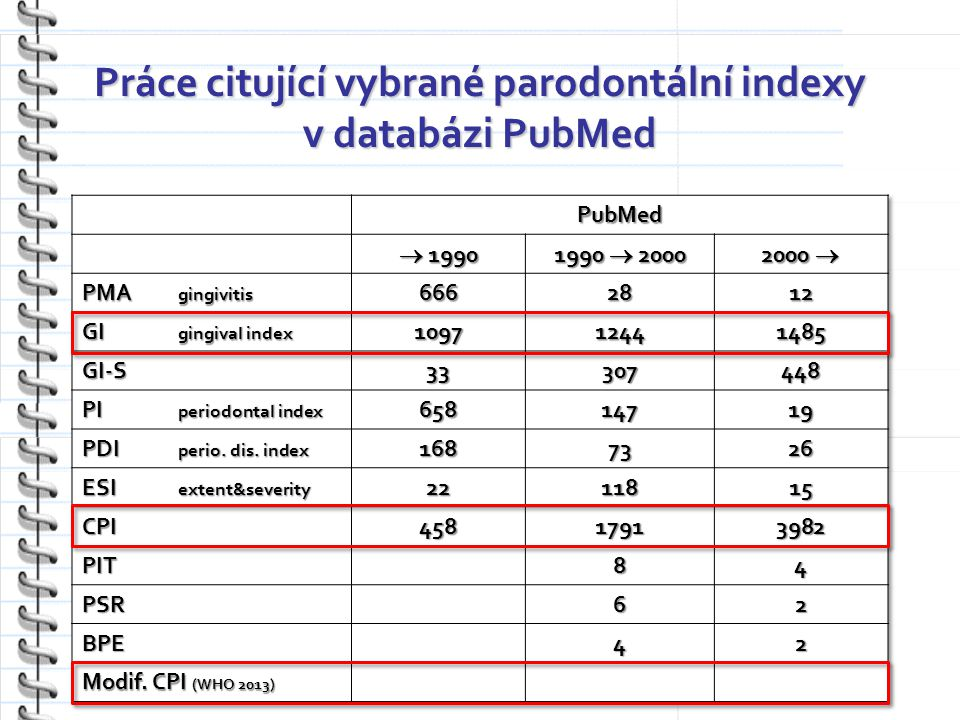 Práce citující vybrané parodontální indexy v databázi PubMed